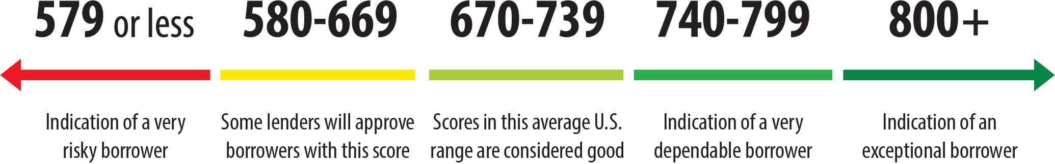 FICO score range - 579 or less is an indication of a risky borrower, 580-669 some lenders will approve borrowers with these scores, 670-739 is the average score range in the U.S. and is considered good, 740-799 is an indication of a very dependable borrower, and 800+ is an indication of an exceptional borrower