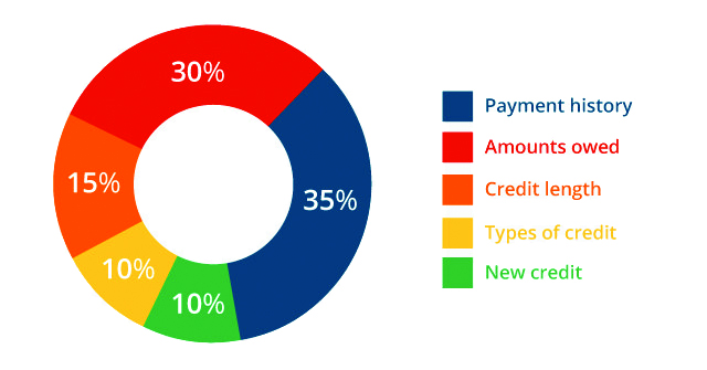 credit ratio